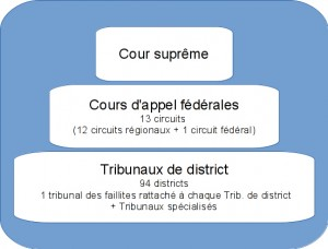 systeme_federal