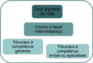 systeme_judiciaire_Etats